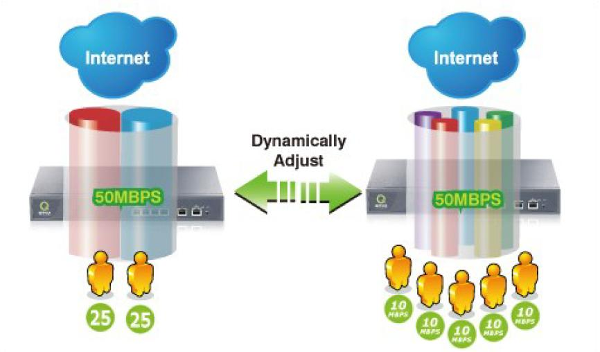 Infotek Bandwidth Management